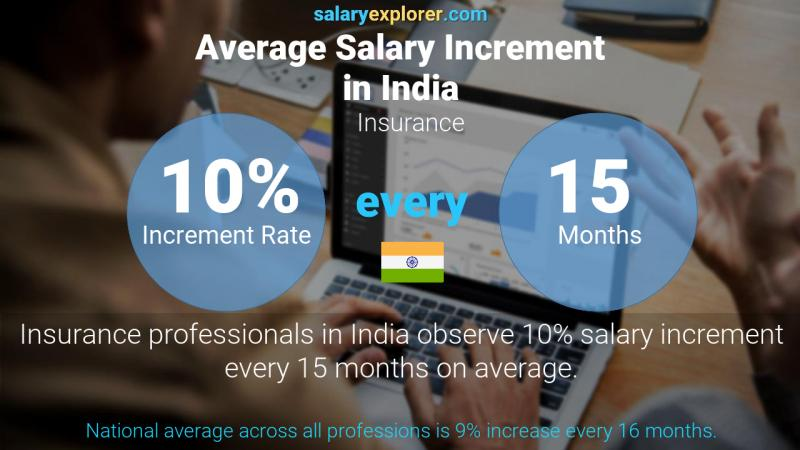 Annual Salary Increment Rate India Insurance