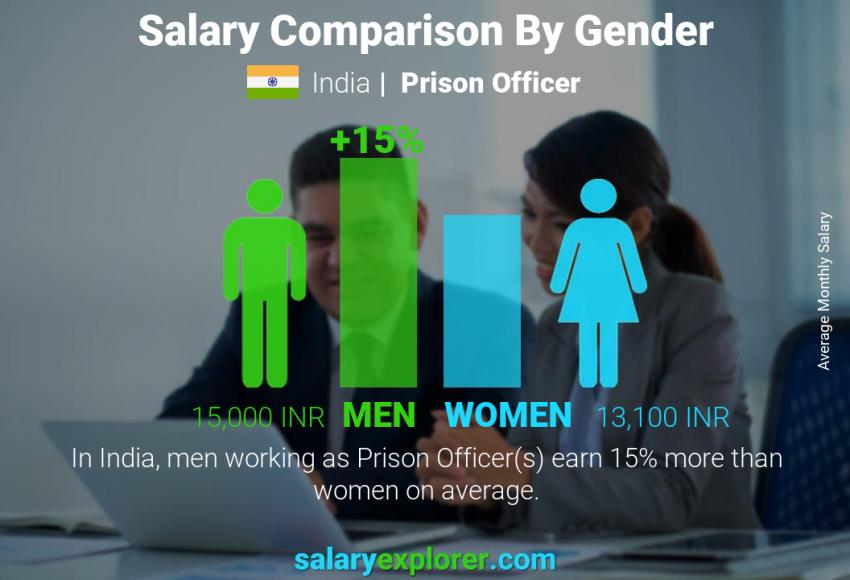 Prison Officer Average Salary In India 2020 The Complete Guide