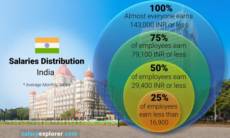 Median and salary distribution monthly India