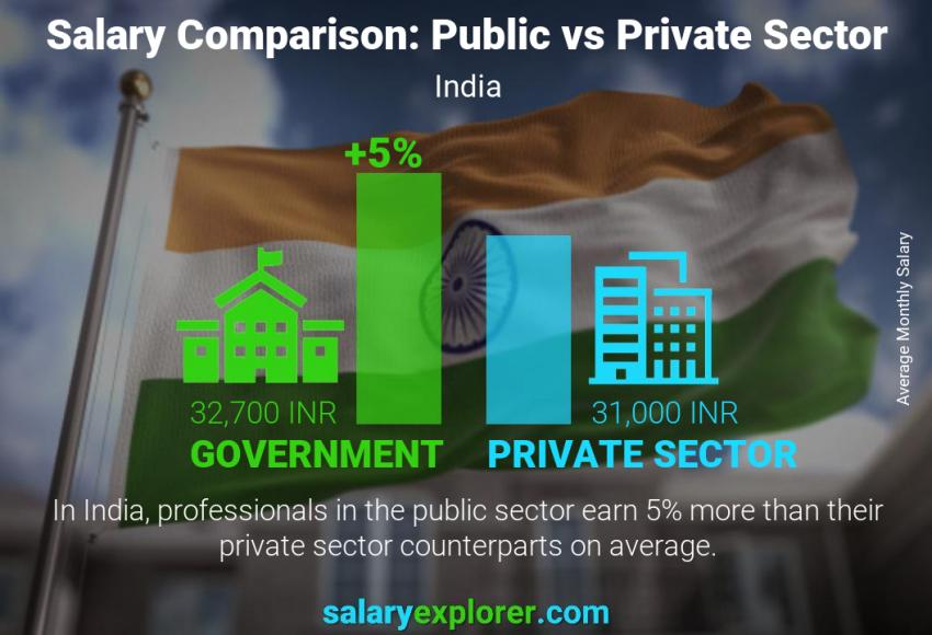 Public vs private sector salaries monthly India