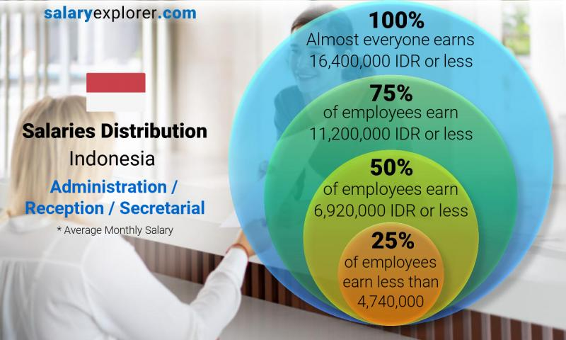Median and salary distribution monthly Indonesia Administration / Reception / Secretarial