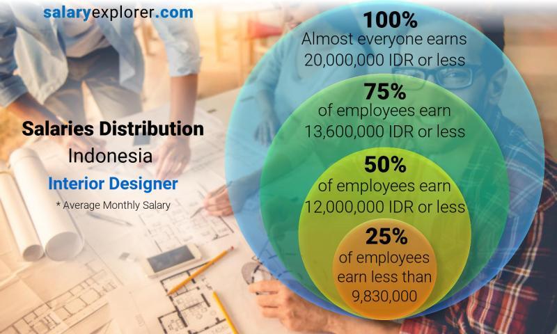 Interior Designer Average Salary In Indonesia 2020 The Complete