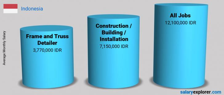 Salary Comparison Between Frame and Truss Detailer and Construction / Building / Installation monthly Indonesia