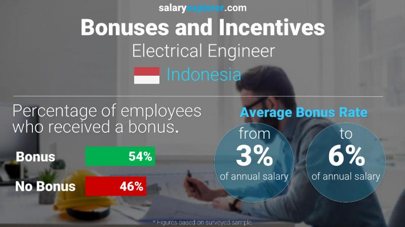 Annual Salary Bonus Rate Indonesia Electrical Engineer