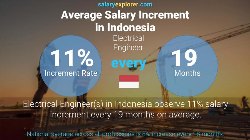 Annual Salary Increment Rate Indonesia Electrical Engineer