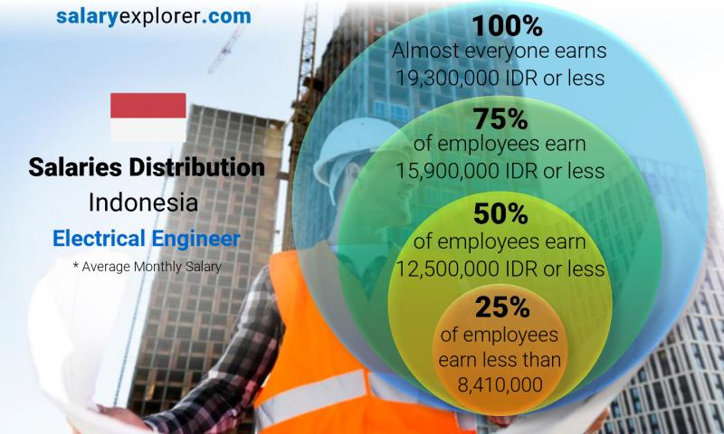 Median and salary distribution monthly Indonesia Electrical Engineer