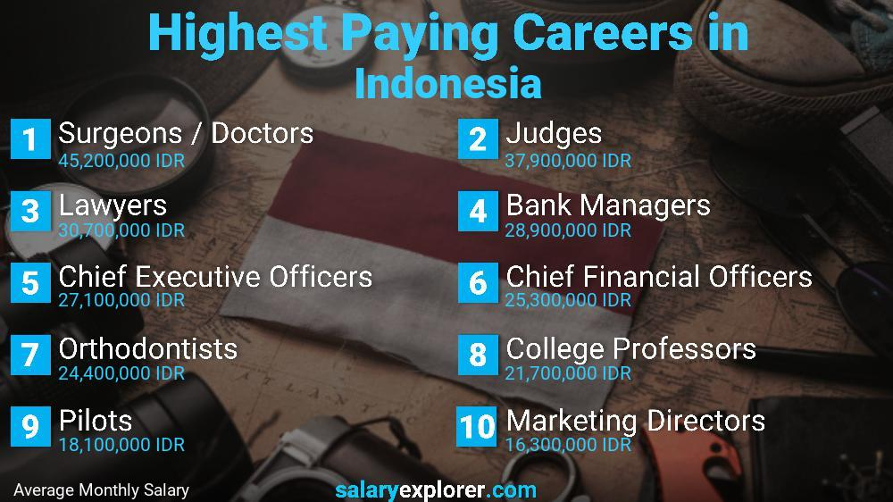 Highest Paying Jobs In Indonesia
