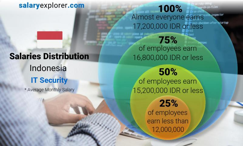 Median and salary distribution monthly Indonesia IT Security
