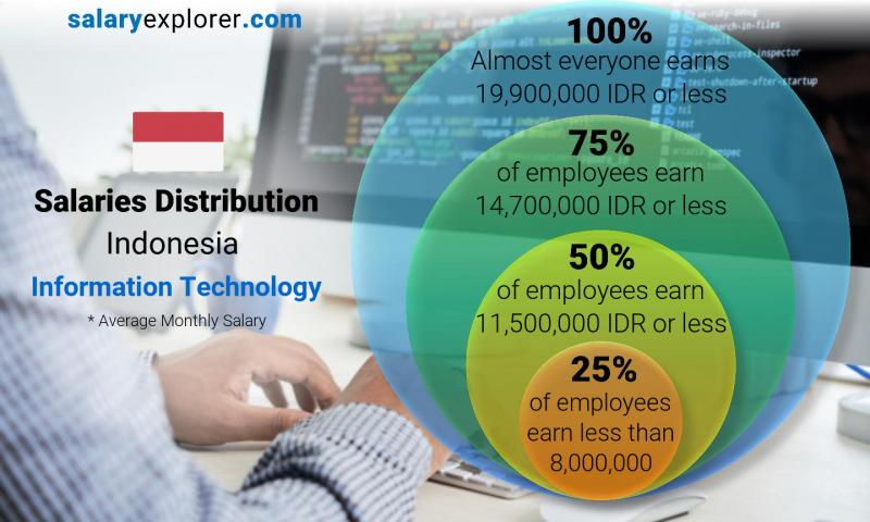 Median and salary distribution monthly Indonesia Information Technology