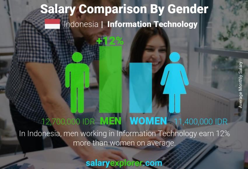 Salary comparison by gender monthly Indonesia Information Technology