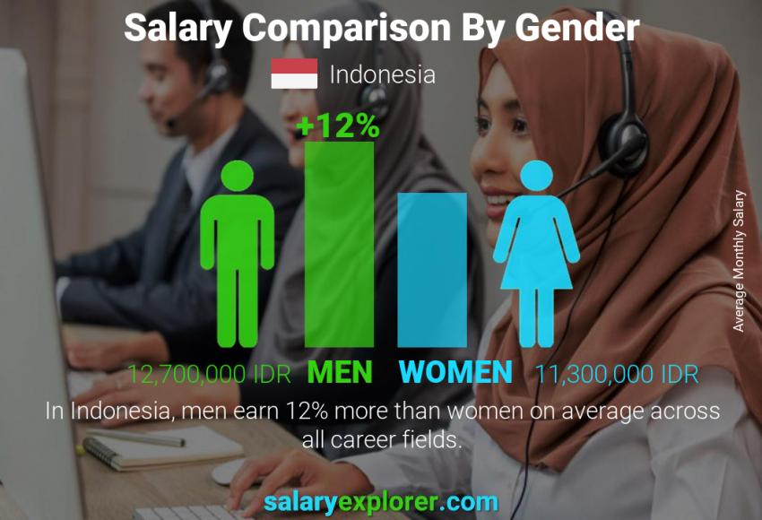 Salary comparison by gender monthly Indonesia