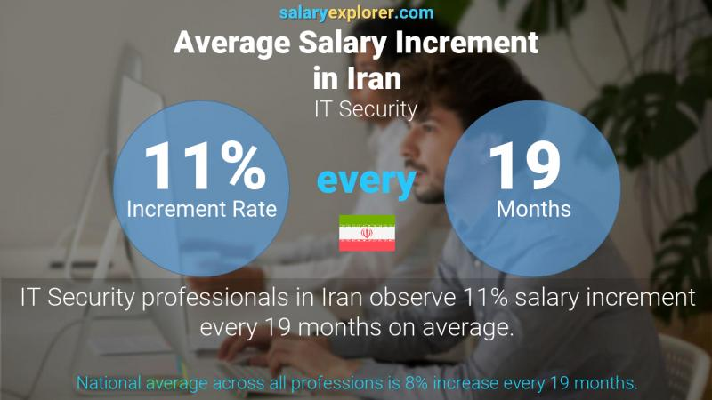 Annual Salary Increment Rate Iran IT Security