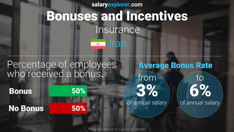 Annual Salary Bonus Rate Iran Insurance