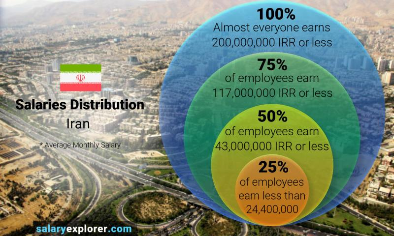 Median and salary distribution monthly Iran