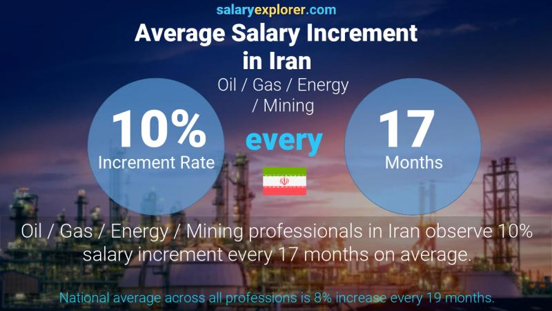 Annual Salary Increment Rate Iran Oil  / Gas / Energy / Mining
