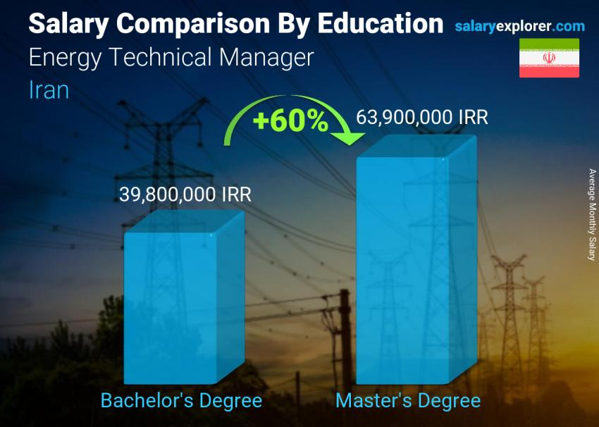 Salary comparison by education level monthly Iran Energy Technical Manager