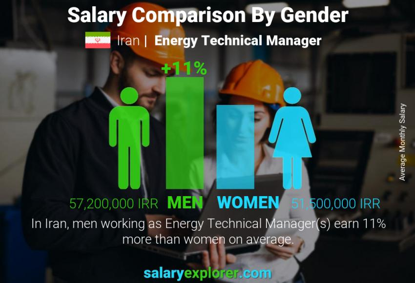 Salary comparison by gender monthly Iran Energy Technical Manager