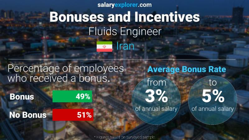 Annual Salary Bonus Rate Iran Fluids Engineer
