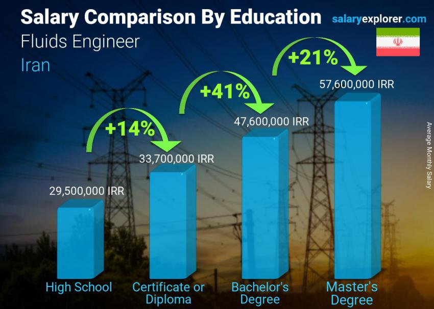 Salary comparison by education level monthly Iran Fluids Engineer