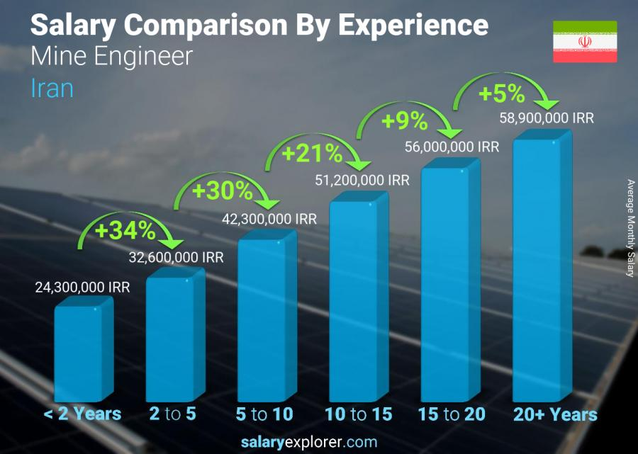 Salary comparison by years of experience monthly Iran Mine Engineer