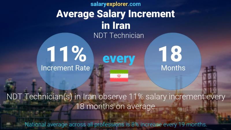 Annual Salary Increment Rate Iran NDT Technician