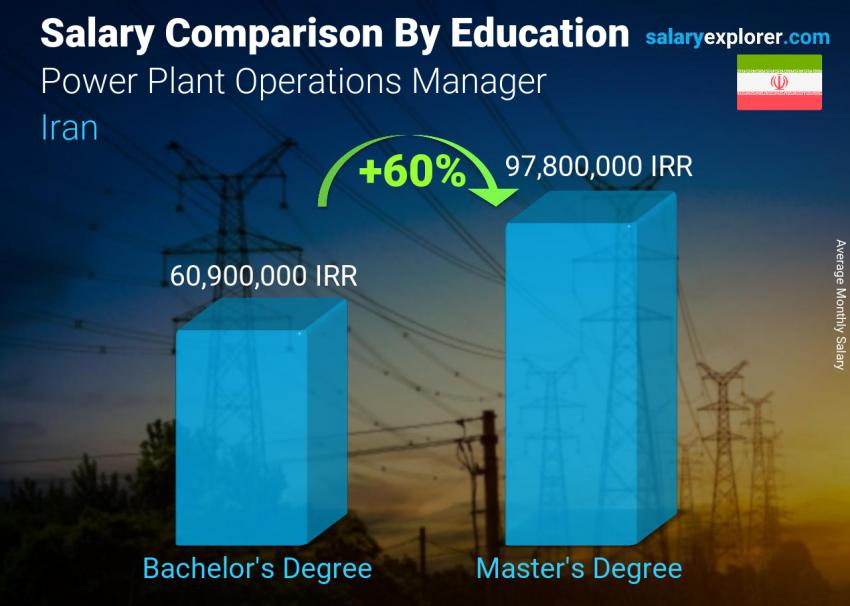 Salary comparison by education level monthly Iran Power Plant Operations Manager