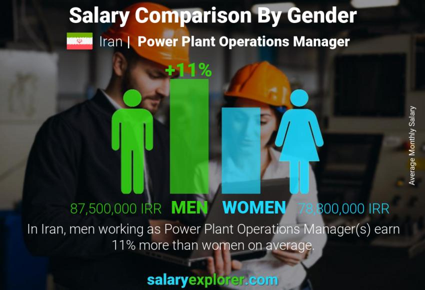 Salary comparison by gender monthly Iran Power Plant Operations Manager
