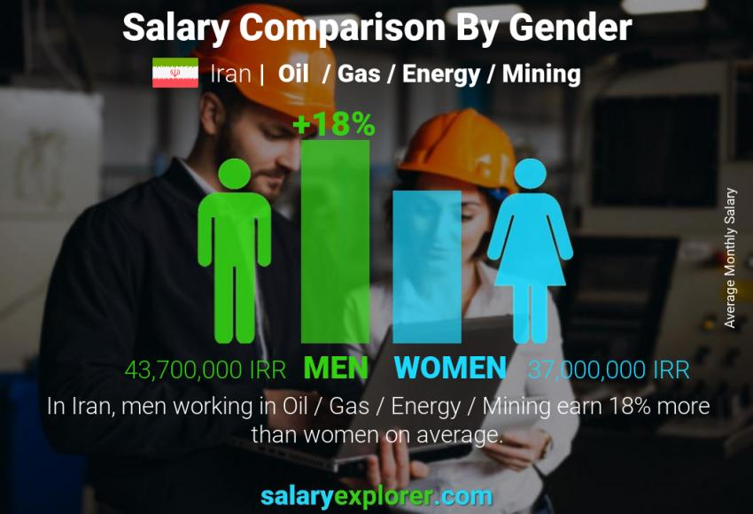 Salary comparison by gender monthly Iran Oil  / Gas / Energy / Mining