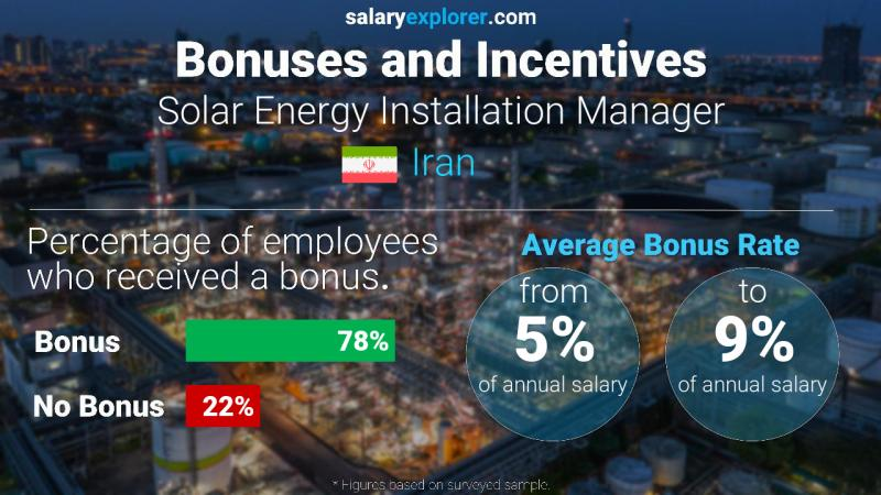 Annual Salary Bonus Rate Iran Solar Energy Installation Manager