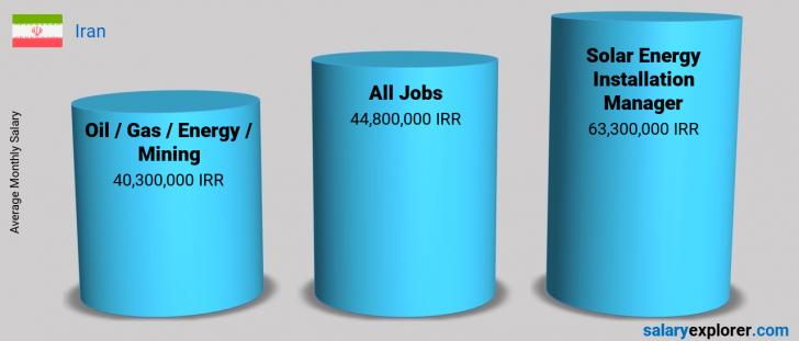Salary Comparison Between Solar Energy Installation Manager and Oil  / Gas / Energy / Mining monthly Iran