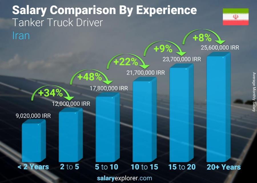 Salary comparison by years of experience monthly Iran Tanker Truck Driver