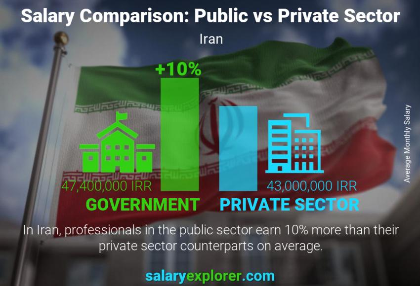 Public vs private sector salaries monthly Iran