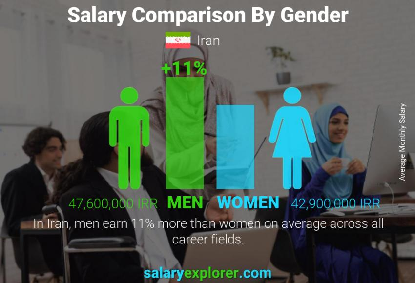 Salary comparison by gender monthly Iran