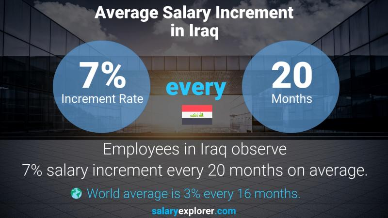 Annual Salary Increment Rate Iraq