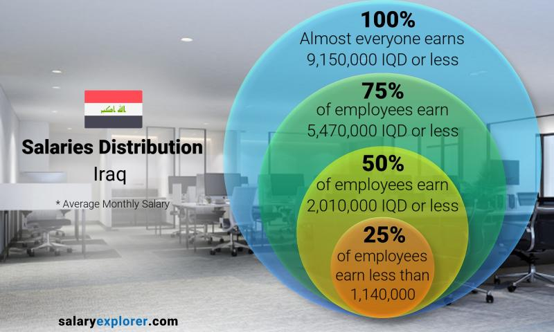 Median and salary distribution monthly Iraq