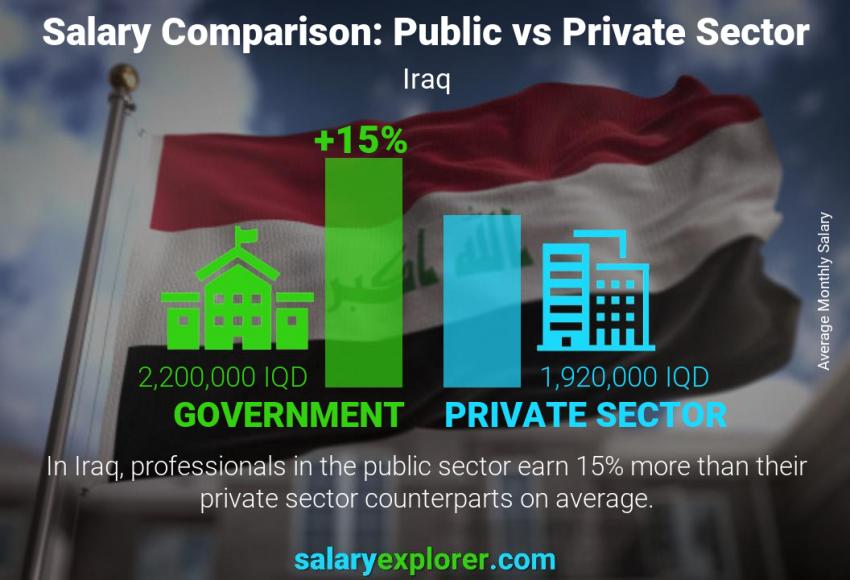 Public vs private sector salaries monthly Iraq