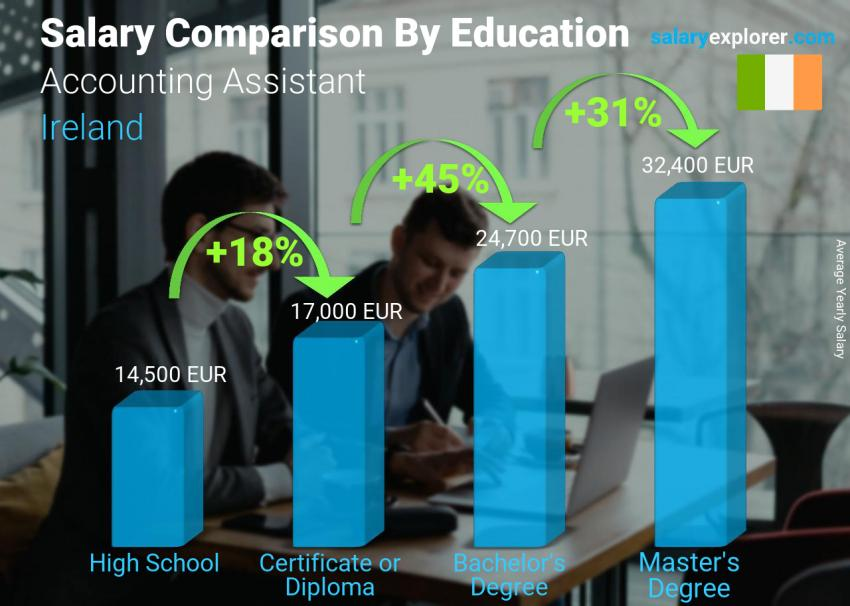 Salary comparison by education level yearly Ireland Accounting Assistant