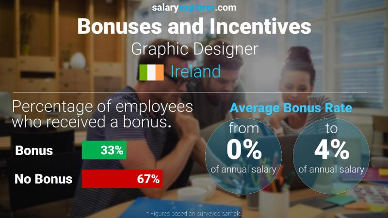 Annual Salary Bonus Rate Ireland Graphic Designer