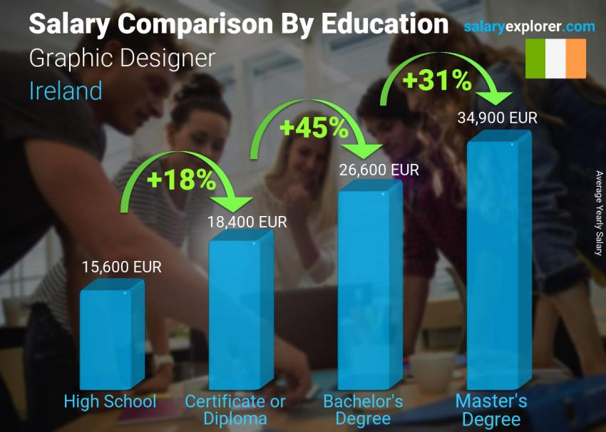 Salary comparison by education level yearly Ireland Graphic Designer