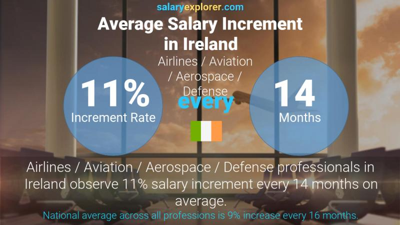 Annual Salary Increment Rate Ireland Airlines / Aviation / Aerospace / Defense