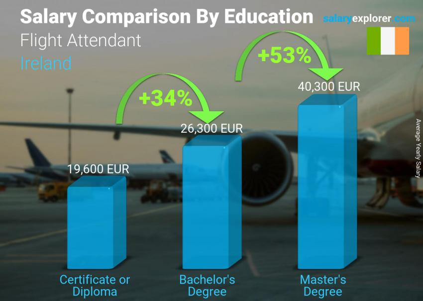 Salary comparison by education level yearly Ireland Flight Attendant