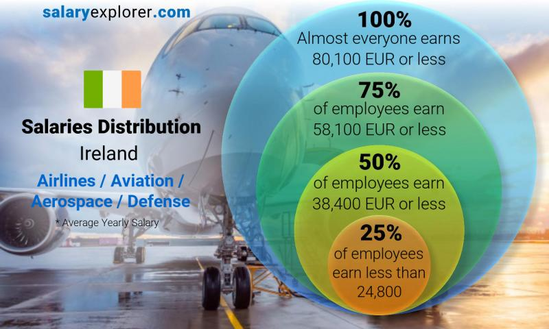 Median and salary distribution yearly Ireland Airlines / Aviation / Aerospace / Defense