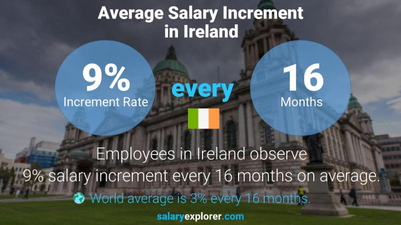 Annual Salary Increment Rate Ireland