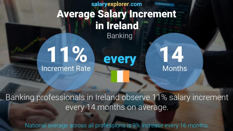 Annual Salary Increment Rate Ireland Banking