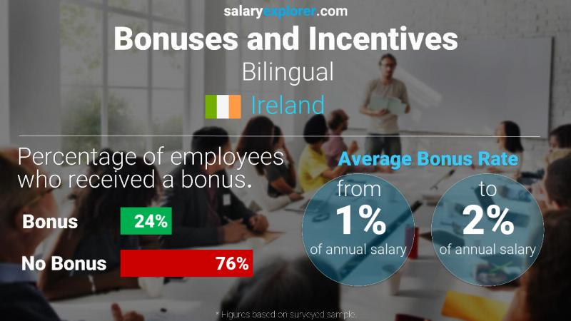 Annual Salary Bonus Rate Ireland Bilingual