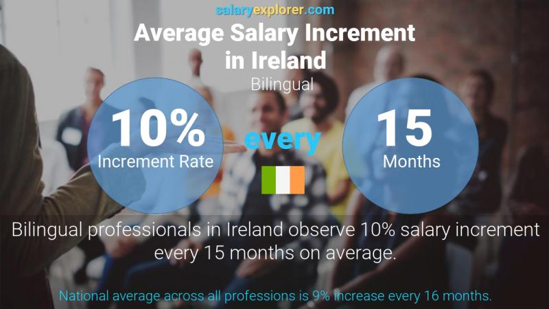 Annual Salary Increment Rate Ireland Bilingual
