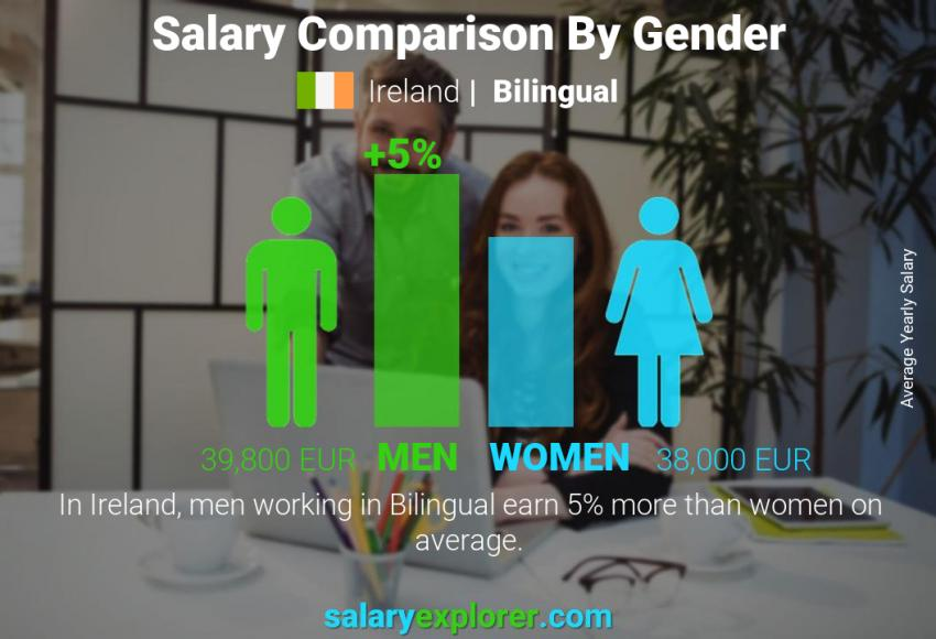 Salary comparison by gender yearly Ireland Bilingual