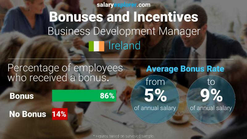 Annual Salary Bonus Rate Ireland Business Development Manager