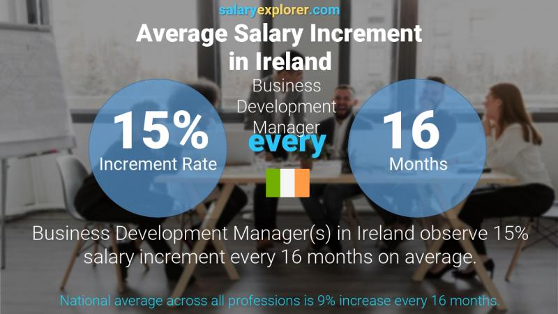 Annual Salary Increment Rate Ireland Business Development Manager
