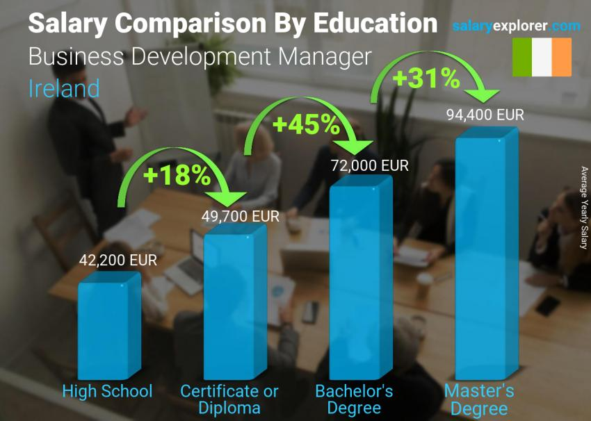 Salary comparison by education level yearly Ireland Business Development Manager